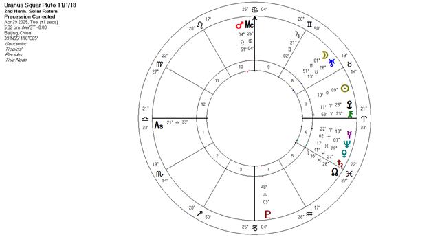 Astrology Image