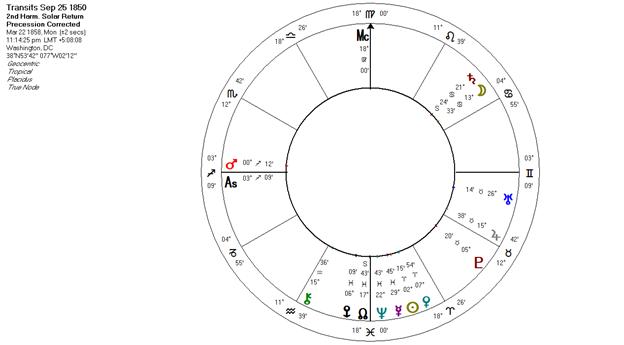 Bob Marks Free Astrology Books Astrology