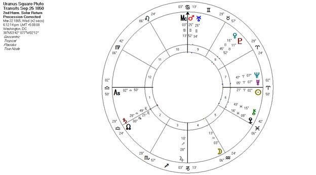 Uranus Square Pluto Transits 1850