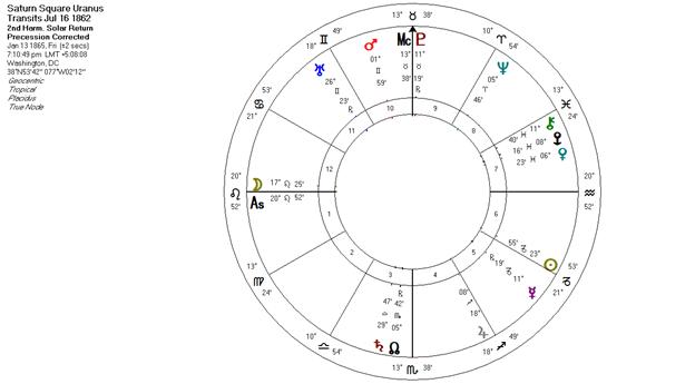 Saturn Squares Uranus Transits 1862