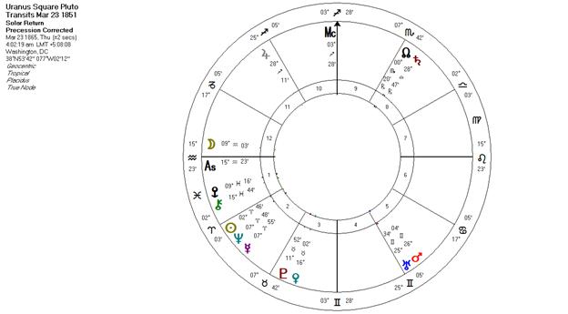 Uranus Square Pluto Transits 1851