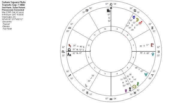 Uranus Square Pluto Transits 1858
