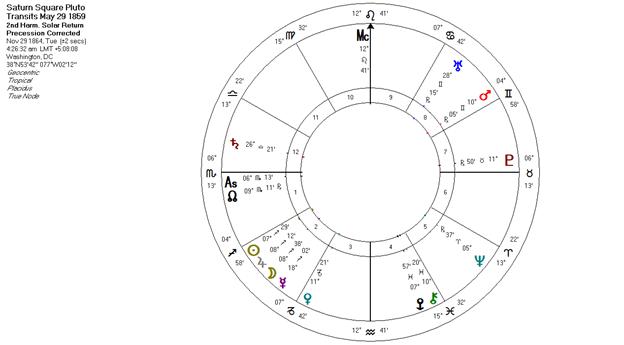 Uranus Square Pluto Transits 1859