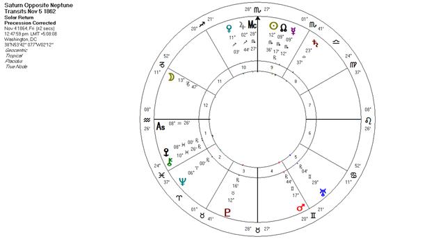 Saturn Opposite Neptune Transits 1862