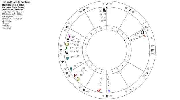 Saturn Opposite Neptune Transits 1863