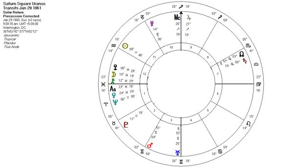 Saturn Squares Uranus Transits 1861